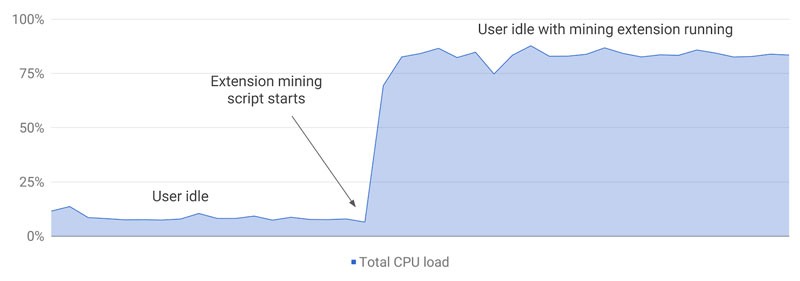 CPU-Load-Crypto-Miner-Ext.jpg