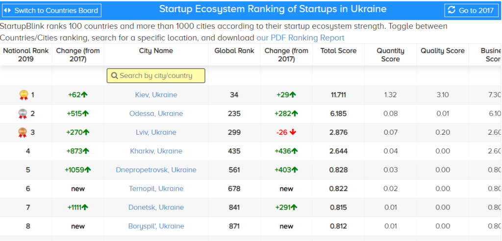 UKR Cities rankings
