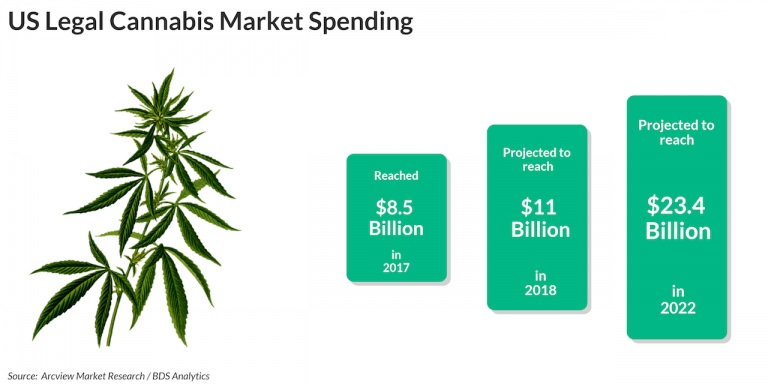 US Legal Cannabis Market Spending 768x384