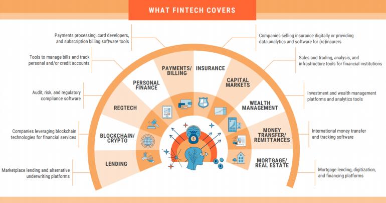 Как пандемия повлияла на отдельные направления Fintech-сферы?