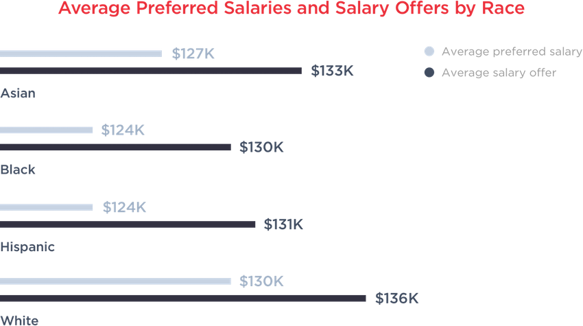 hired 2017 salaries by race