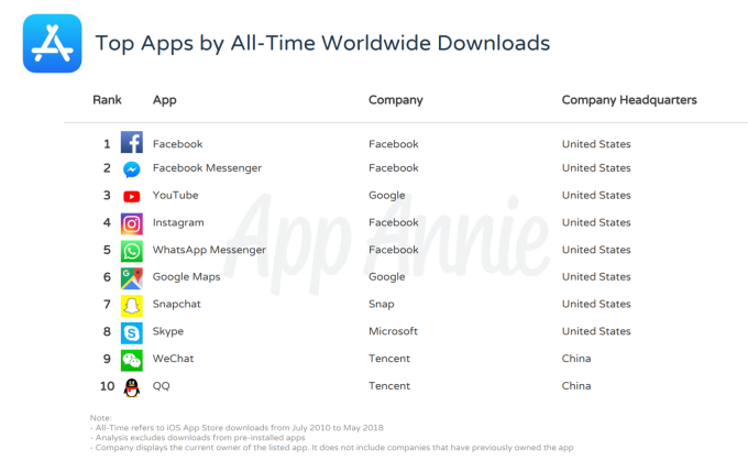 top-apps-of-all-time-downloads.png