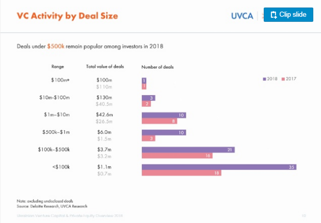 vc activity by deal size