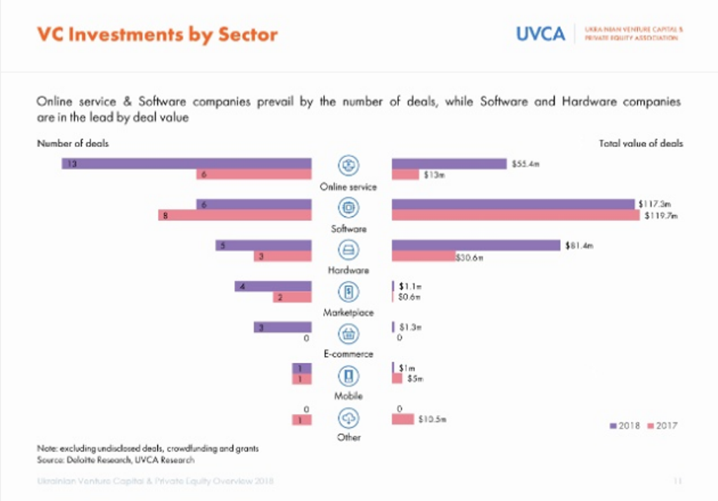 vc investments by sector